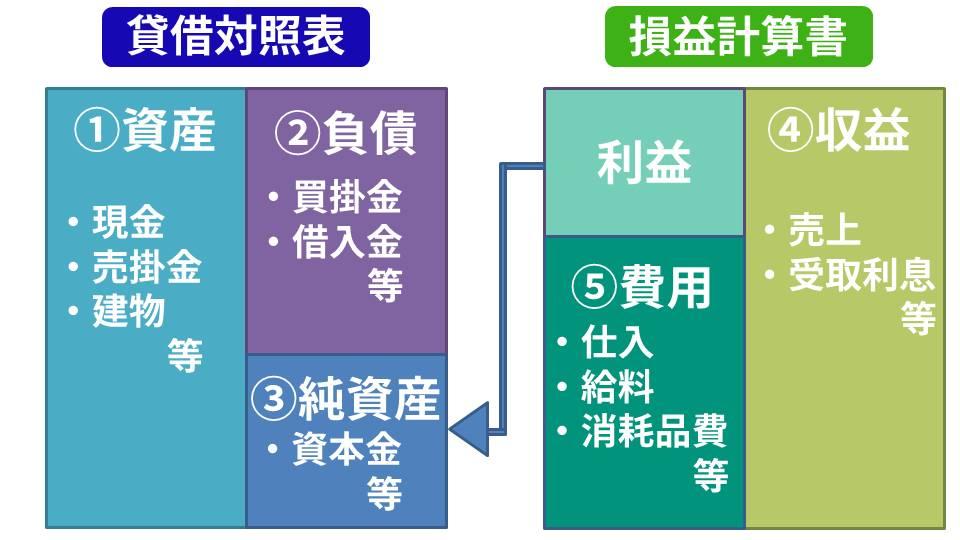 勘定科目の分類