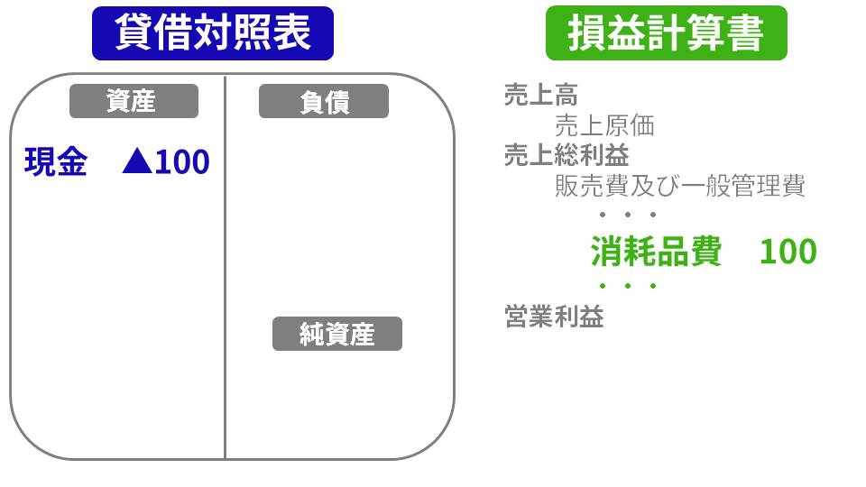 勘定科目と貸借対照表・損益計算書の関係